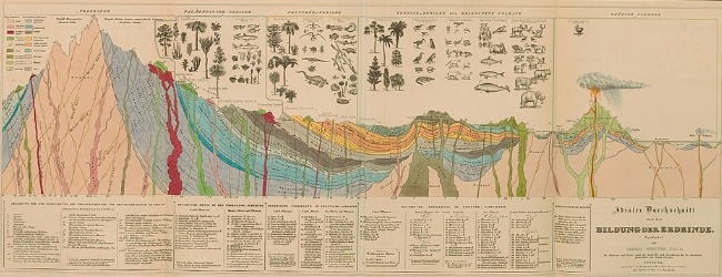 Alexander von Humboldt - 1841 - Diagram of a cross-section of the earth's crust